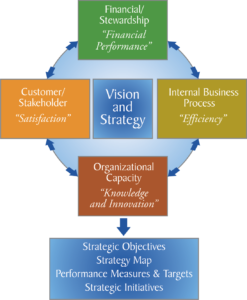 Figure 2 - Balanced Scorecard